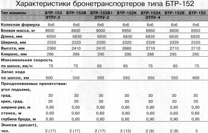 Характеристики бронетранспортёров типа БТР-152